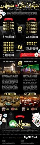 Macau_vs_Las_Vegas