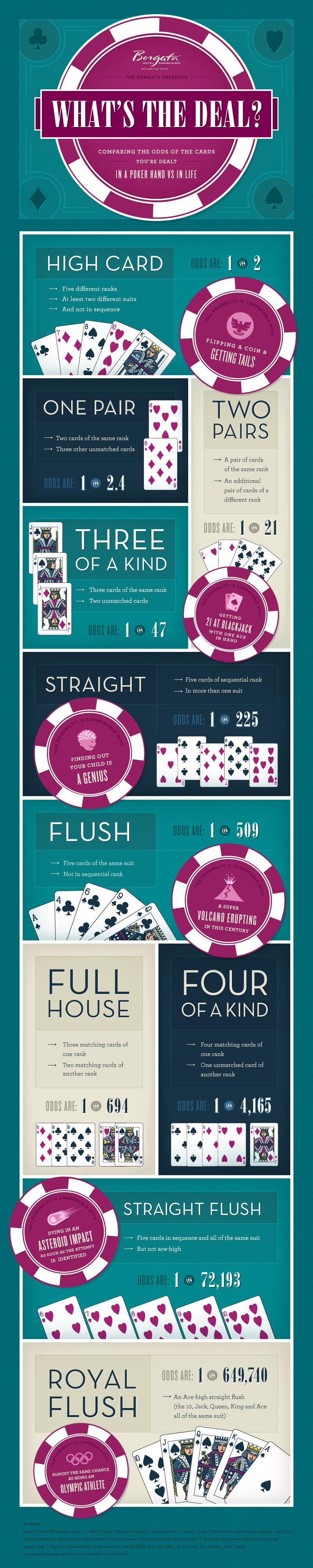 life-cards-dealt